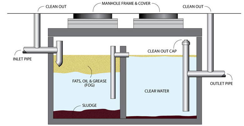 Difference Between Grease Traps And Grease Interceptors