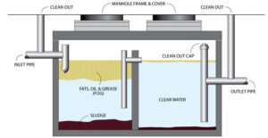 how-grease-traps-work-mahoneyes